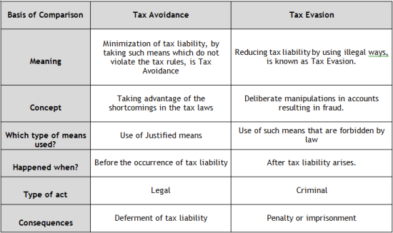 the ways in which tax evasion is determined legally What is tax evasion tax evasion is a serious crime we all want to lower our taxes, and thankfully, there are plenty of legal ways to do so.